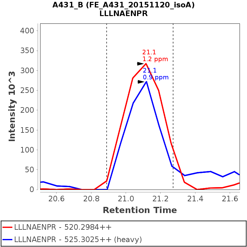 Chromatogram FE_A431_20151120_isoA
