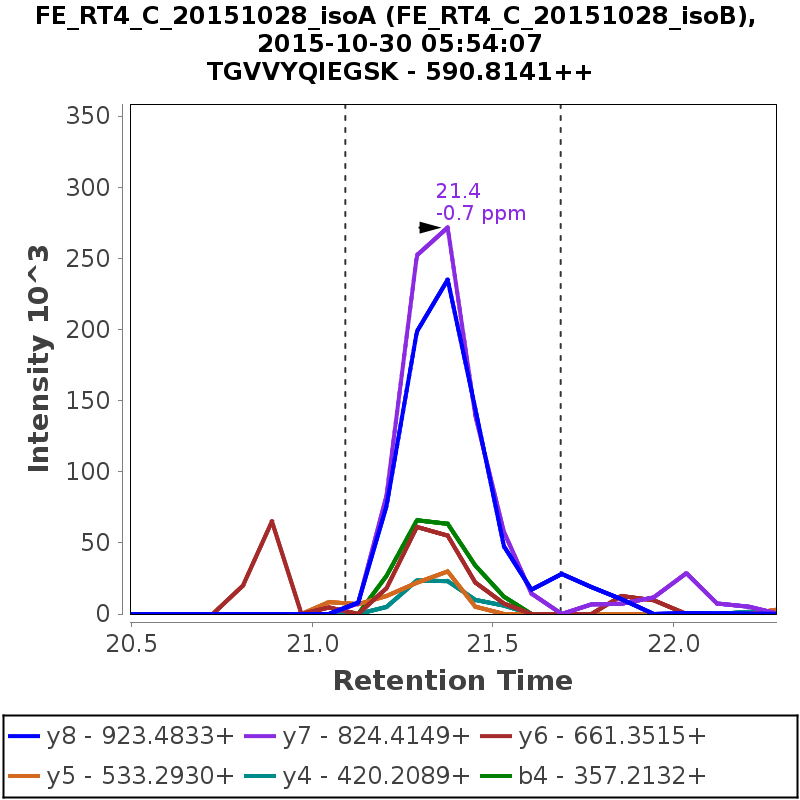 Chromatogram FE_RT4_C_20151028_isoB
