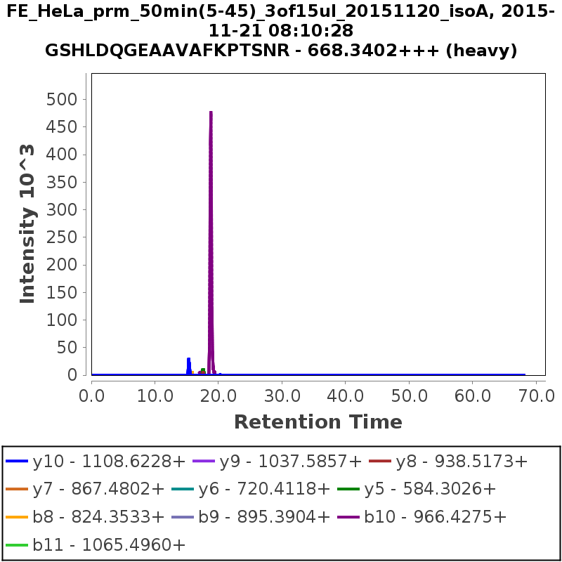 Chromatogram FE_HeLa_prm_50min(5-45)_3of15ul_20151120_isoA