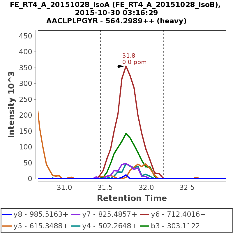 Chromatogram FE_RT4_A_20151028_isoB