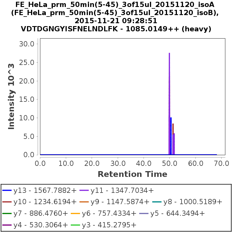 Chromatogram FE_HeLa_prm_50min(5-45)_3of15ul_20151120_isoB