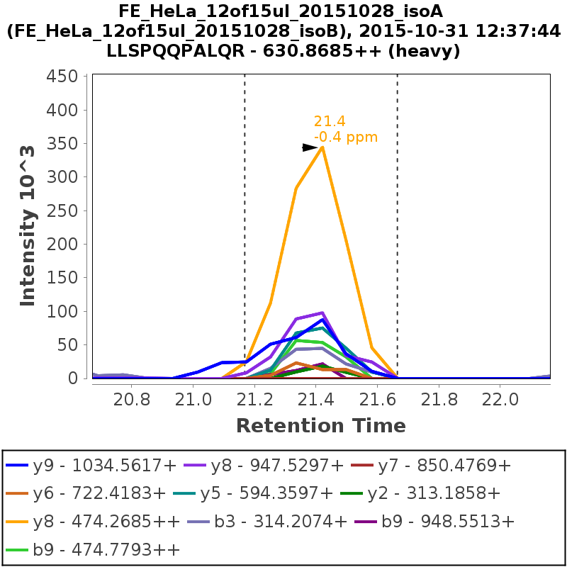 Chromatogram FE_HeLa_12of15ul_20151028_isoB